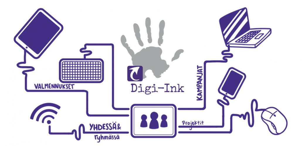 Digi-inkin toimintaa avaava piirros, jossa mainitaan valmennukset, kampanjat, projektit, yhdessä ja ryhmässä toimiminen. Kuvassa myös kännykän, hiiren, kannettavan tietokoneen, puhelimen, akun ja nettiverkon symbolit.